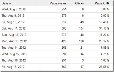 Google AdSense tabular report showing unusually high Page CTRs