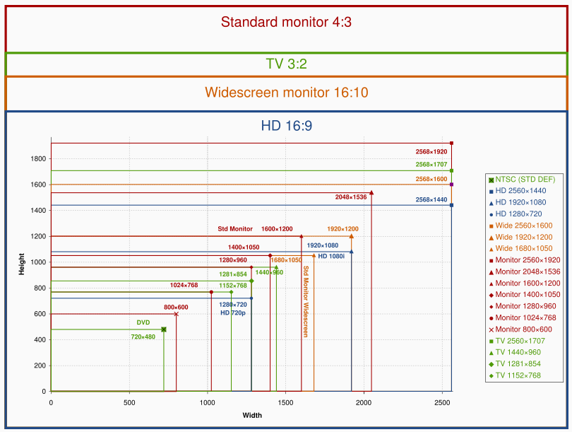 Handy chart of monitor aspect ratios and resolutions